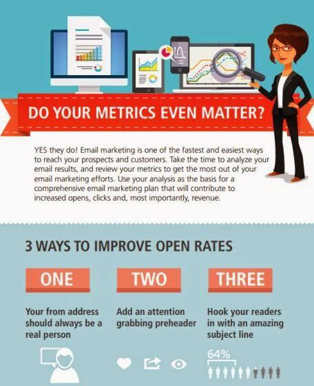 Email Metrics Infographic