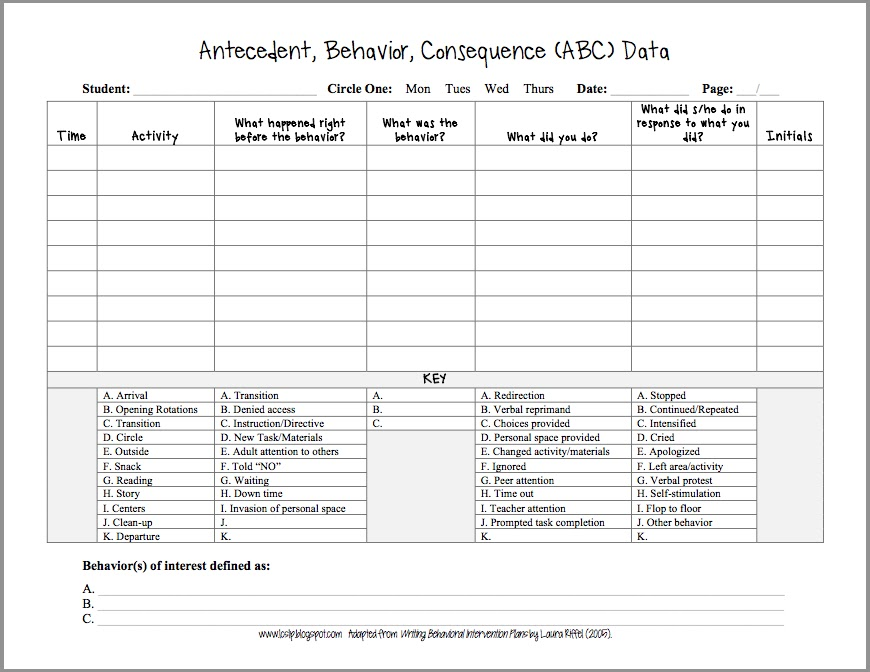 use this data form (adapted from Writing Behavioral Intervention ... : abc chart behaviour template : Sample Chart Templates