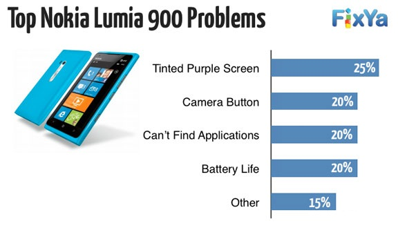 Reported nokia lumia 900 problems