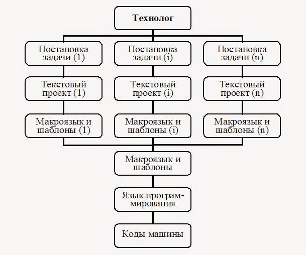 35.  Система Smart-MES как глобальный проект -Схема