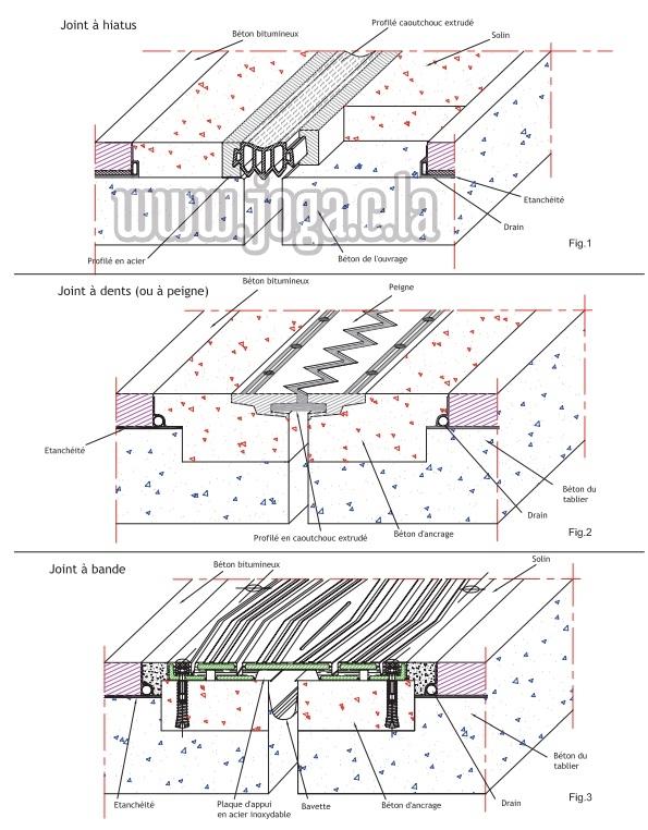 plans coupes de Joints à hiatus, joints àdents ( joints à peigne), joints à bande pour chaussées.