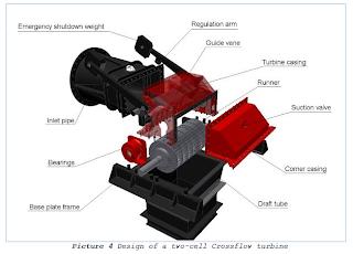 http://www.ngabidin.web.id/2013/02/crossflow-turbine.html