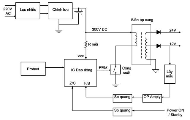 Hình 1- Sơ đồ khối nguồn tổng quát