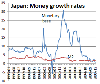 monetary and fiscal policy of japan Monetary and fiscal policy  shifted substantially from fiscal policy to monetary policy during the later years of the 20th century  that the japanese .