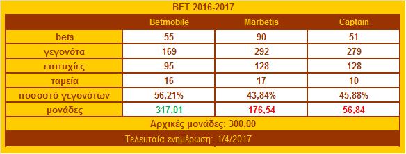 ΒΕΤ TABLE 2016-2017