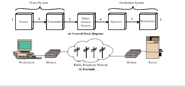 Komunikasi data jaringan komputer dan perangkat jaringan komputer blok diagram komunikasi data ccuart Gallery