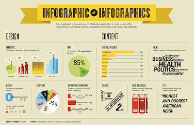 Infographic on Infographics; Infographic 101