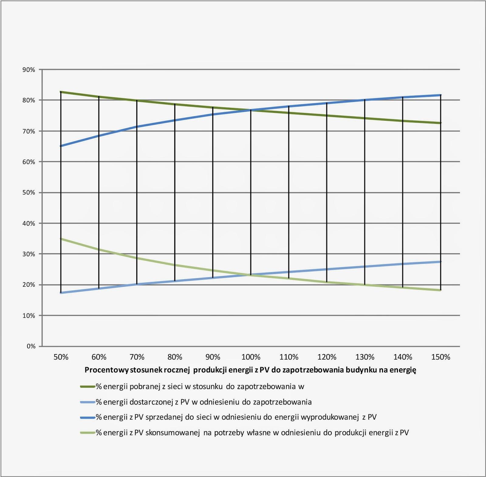 Korelacja wielkości produkcji energii z PV do zapotrzebowania budynku na energię