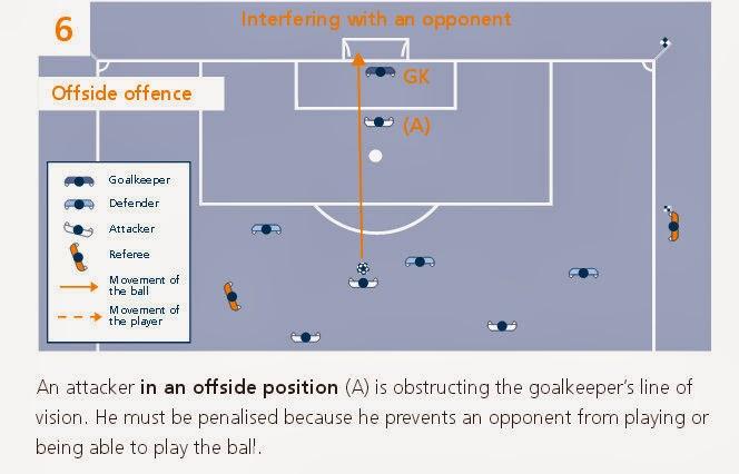 http://www.fifa.com/mm/document/worldfootball/clubfootball/01/37/04/27/interpretation_law11_en.pdf