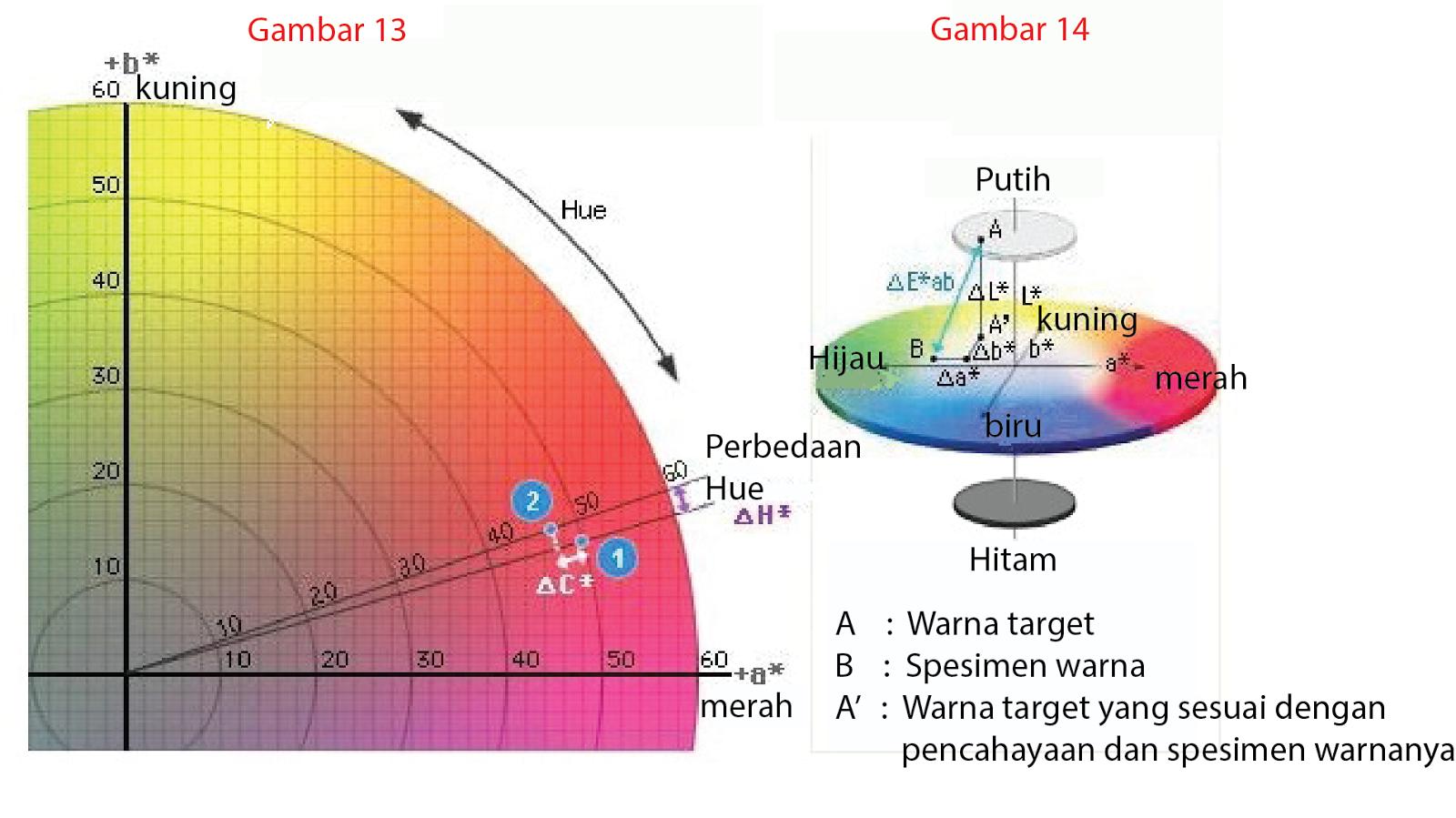Dunia warna june 2013 di l a b ruang warna perbedaan warna dapat dinyatakan sebagai nilai numerik tunggal e ab yang menunjukkan ukuran perbedaan warna tapi tidak ccuart Images