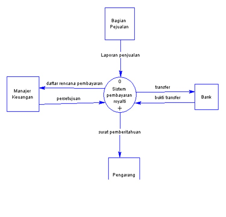 O0oselamat datang di blog um historika febri tiarinao0o diagram level 1 ccuart Choice Image