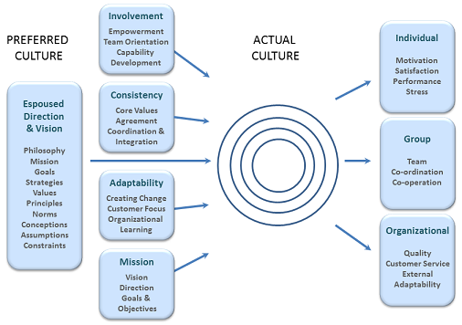 how an organisation s values and beliefs can affect decision making An attitude is the way a person expresses or applies their beliefs and values,  and how this can lead to  decision-making risk-taking beliefs, values and.