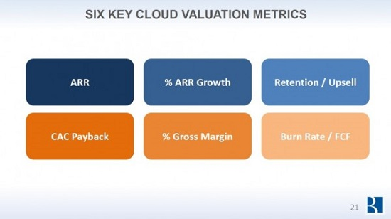 six key cloud valuation metrics