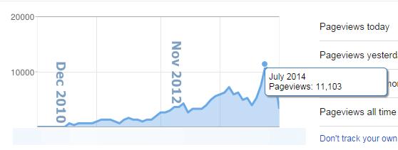 10,000 page view ต่อเดือน