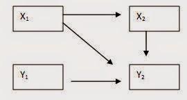 Statistika dasar statistik untuk penelitian novianty sukma diagram jalur yang lebih kompleks ccuart Choice Image
