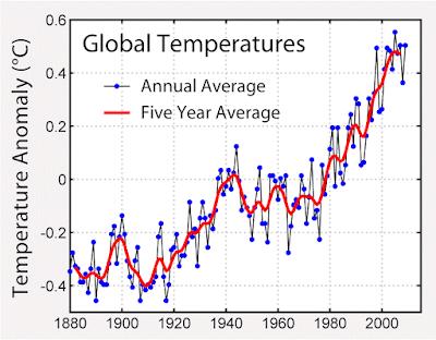 Previsioni Meteo e Riscaldamento Globale