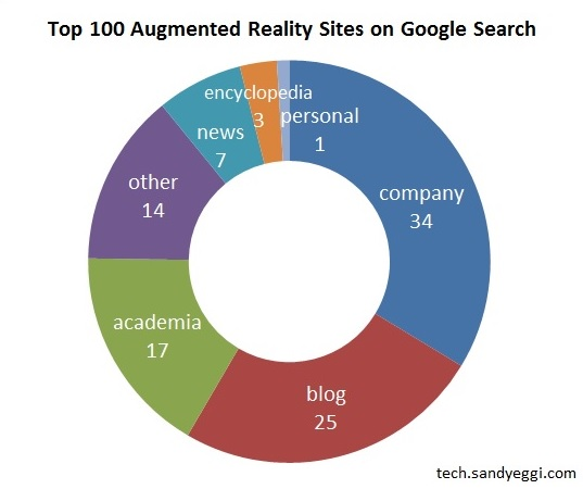 Top 100 AR Sites chart