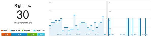Google analytics real-time traffic statistics