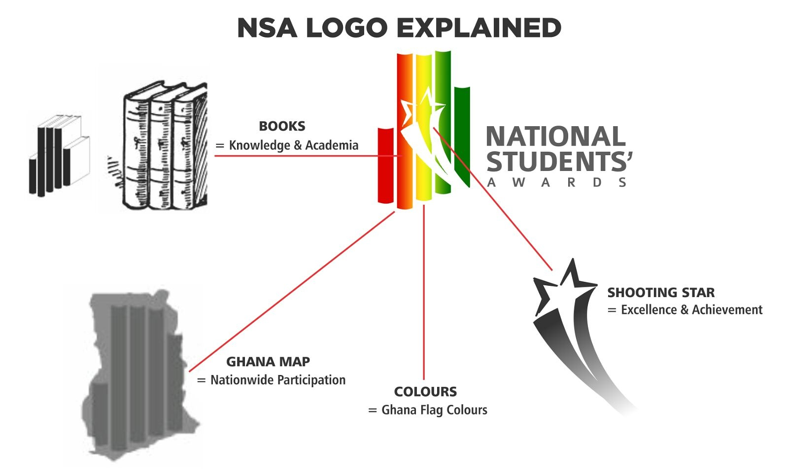 the national students awards of the republic of ghana is a flagship award scheme organised by the nsa ghana with support from student organisations in