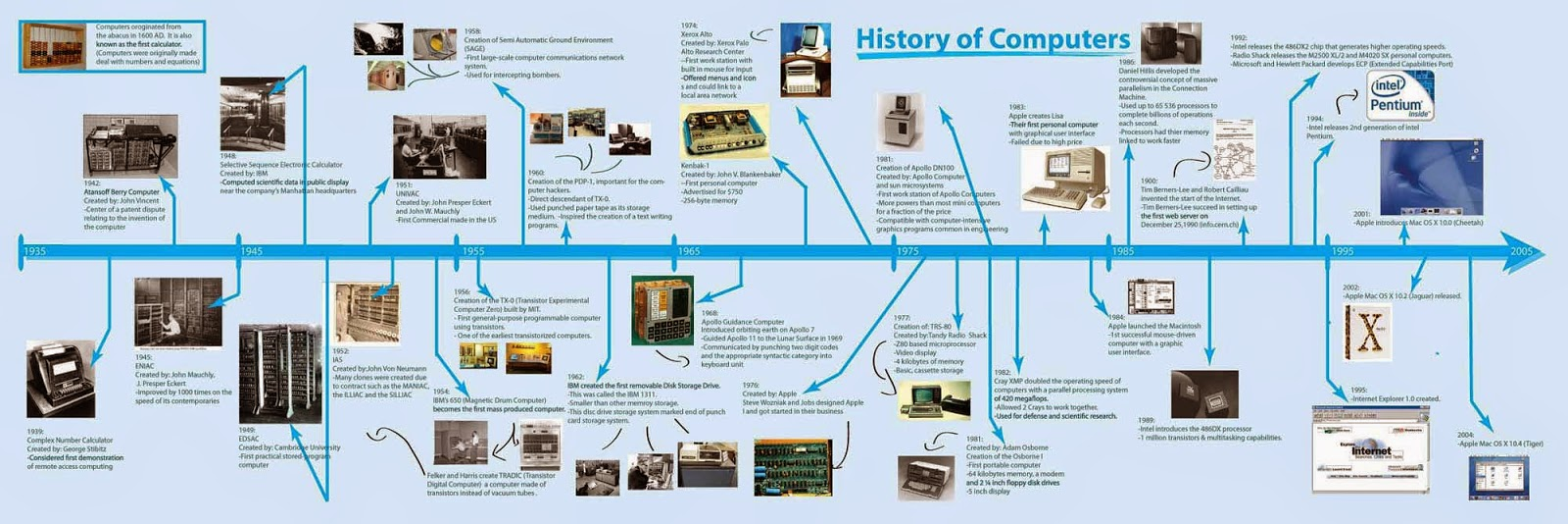 an overview of the modern time computers and the brief history of the first computer generations History of computer development & generation of we use computers computer has become an time, in the year 1946, the first successful electronic.