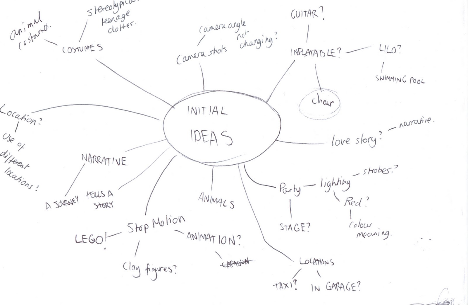 A2 Media - Music Video Project: Ideas mind-map