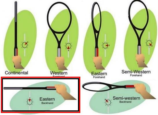 Tipos de empunhadura no tênis