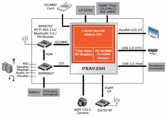 Marvell PXA920H Smartphone Platform