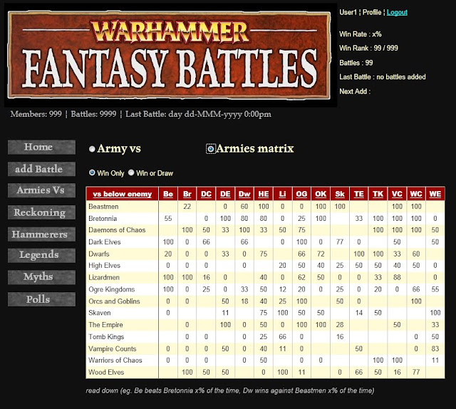 Sigmar's WFB Recorder - All Armies Matrix page