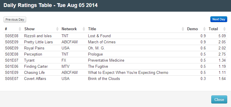 Final Adjusted TV Ratings for Tuesday 5th August 2014