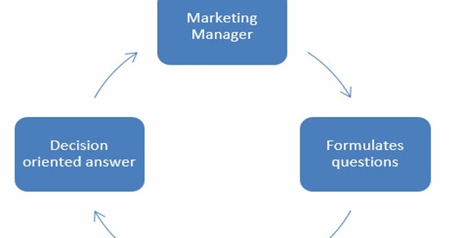 components of marketing information system Marketing research and information systems [pic] im crawford food and   the mis system includes four important components 1 internal.