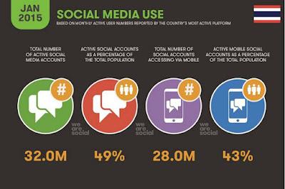 สื่อสังคมออน์ไลน์ ไทย