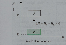 Retno mayapada percobaan kimia mengetahui reaksi eksoterm dan perubahan entalpi pada reaksi endoterm dapat dinyatakan dengan diagram tingkat energi seperti berikut ini ccuart Choice Image