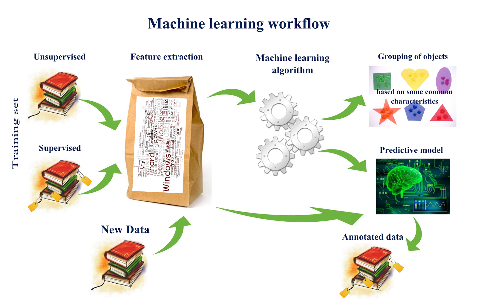 machine learninig