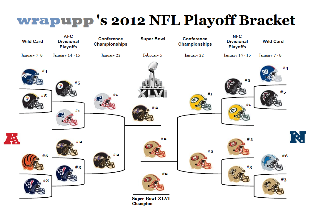 nfl nfc bracket ncaa football predictions