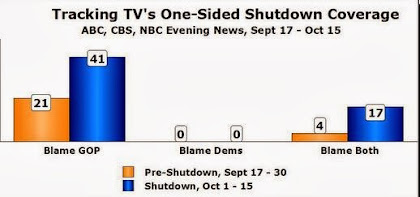 Media Blames Republicans for Government Shutdown 2013