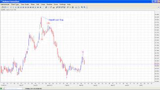 USD INR - Elliott Wave Analysis.