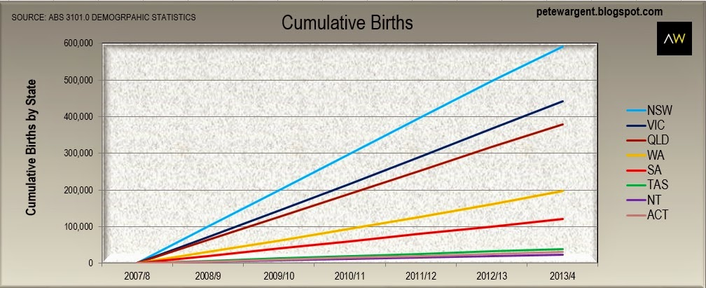 cumulative births