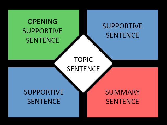 Learning english essay blogspot