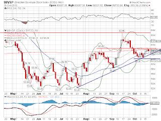 Gráfico do mercado de ações brasileiro