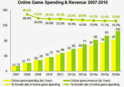 online game cpm rate.
