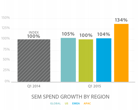 """sem spending growth"""