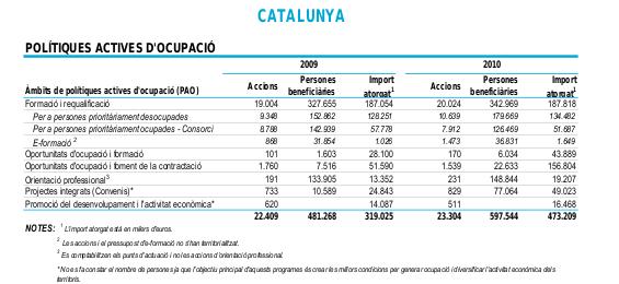 empleo en cataluna: