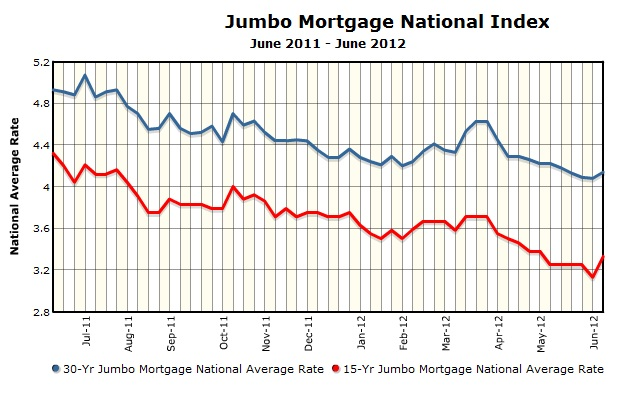 super jumbo mortgage rates wells fargo