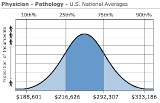 Pathology Physician Salary