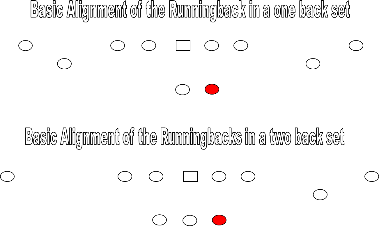 The gun offense taught me that the tailback s alignment in the gun