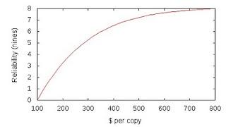 law of diminishing returns graph pdf