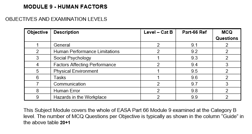 easa modul 9 questions Dgca ame car 66 module 9 main human factor exam question bank  easa module 09 online  please sir provide me last attempt questions of module 9 reply delete.