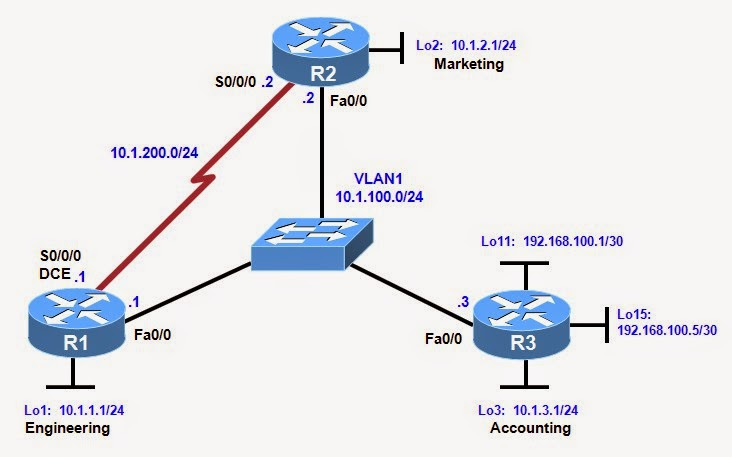 chapter 2 lab manual Ccna instructor lab manual answer ccna instructor lab manual answer scaling networks - bmwcarts ccna 3 chapter 7 exam answer v5 & v502 2015 (100%) - from year to year, cisco has updated many versions with difference questions the latest version.