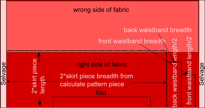 How to cut fabric for gathered skirt