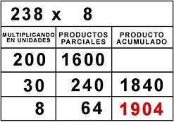Multiplicación algoritmo ABN.
